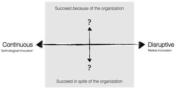 How can we classify established organizations doing innovation?