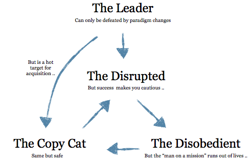 Four archetypes for established organizations doing innovation