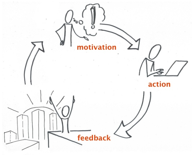 The engagement loop
