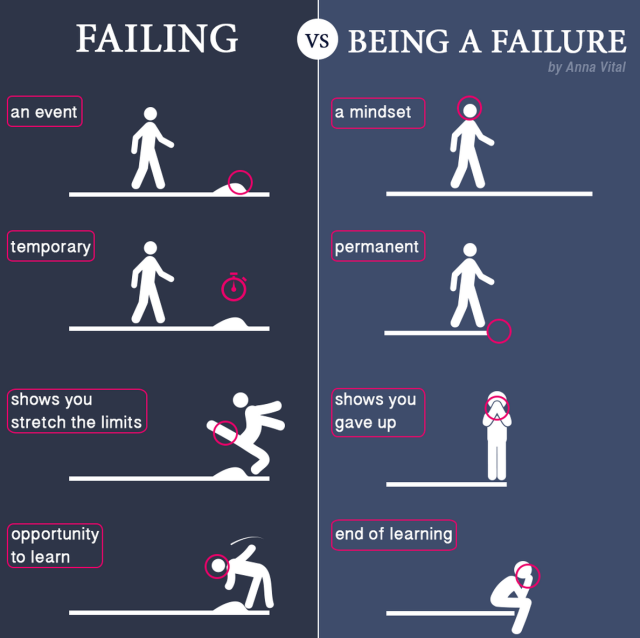 failing